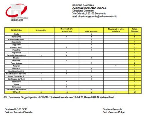 Covid-19 nel Sannio, la situazione alle 12.00 di oggi
