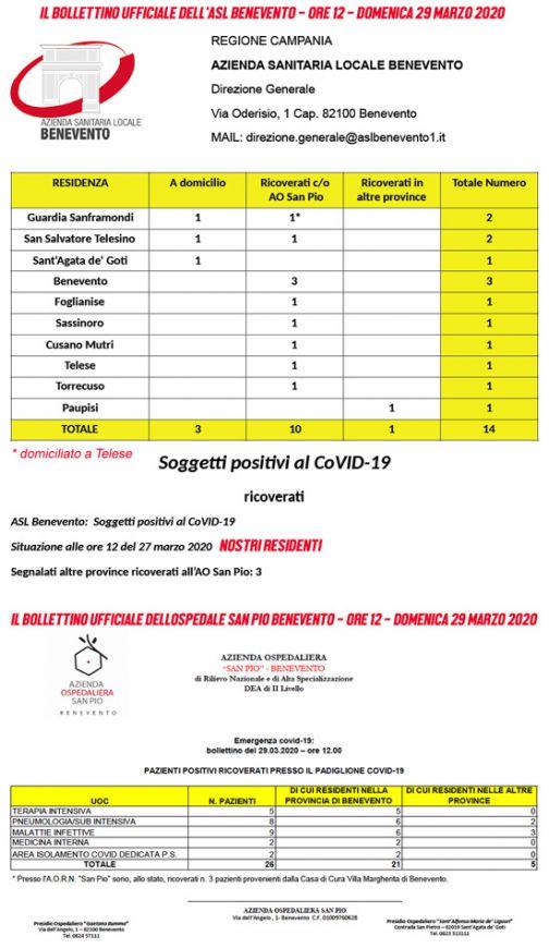 Covid-19: i bollettini ufficiali delle ore 12 di Asl Benevento e ospedale San Pio