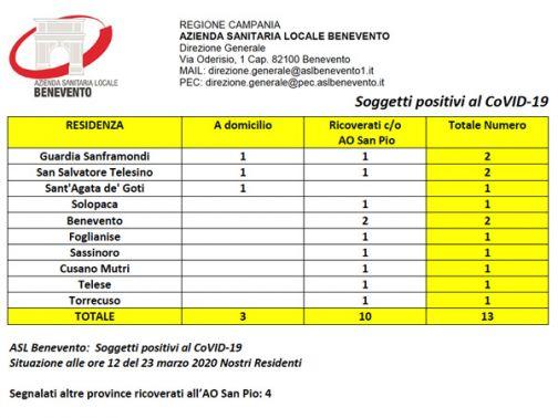 Bollettini ufficiali Asl BN e San Pio: confermati i dati di questa mattina, nessun nuovo caso
