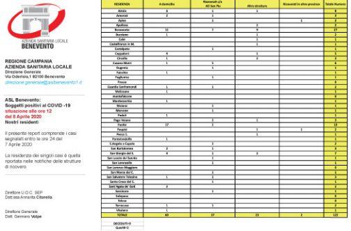 Aggiornamento Asl, sono 122 i sanniti positivi ai test anti-Covid19