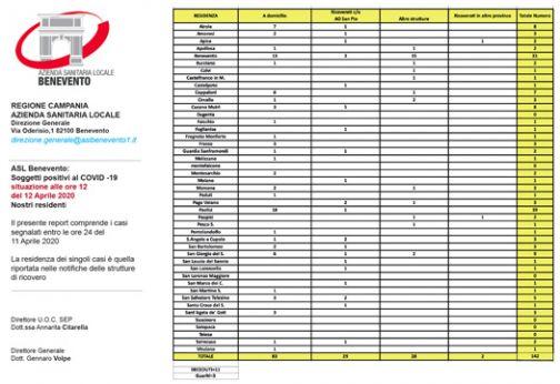 Aggiornamenti ASL e San Pio: 142 sanniti positivi al Covid19, 33 ricoverati presso l'ospedale cittadino