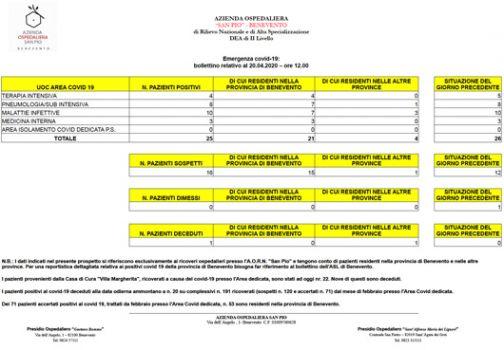Ospedale San Pio, aggiornamento: 25 i pazienti Covid-19 attualmente ricoverati, uno in meno di ieri